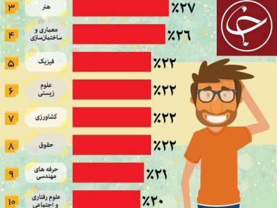 تصویر از بیکار ترین رشته های دانشگاهی در ایران + اینفوگرافیک