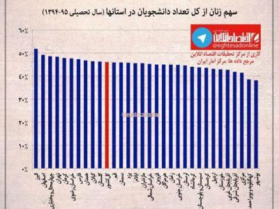 تصویر از اینفوگرافی: سهم زنان از دانشگاههای هر استان