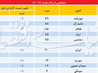 تصویر از صعود رتبه ایران در «فسادزدایی»