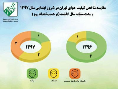 تصویر از اینفوگرافیک/ مقایسه شاخص کیفیت هوای تهران بین دو سال ۹۶ و ۹۷