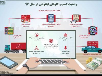 تصویر از اینفوگرافیک: وضعیت کسب و کارهای اینترنتی ۹۶