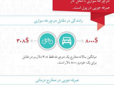 تصویر از اینفوگرافیک/ تاثیرات دوچرخه سواری تا محل کار