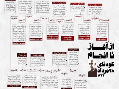 تصویر از اینفوگرافیک/ کودتای ۲۸مرداد ۱۳۳۲، از آغاز تا انجام