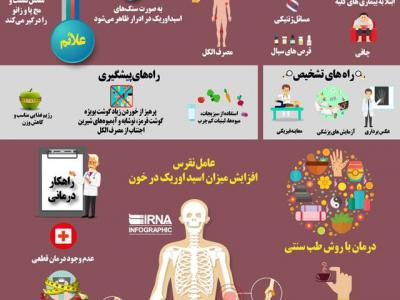تصویر از اینفوگرافیک؛ همه چیز درباره بیماری «نقرس»