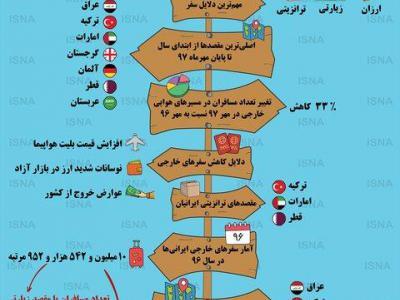 تصویر از وضعیت سفرهای خارجی ایرانیها +اینفوگرافیک