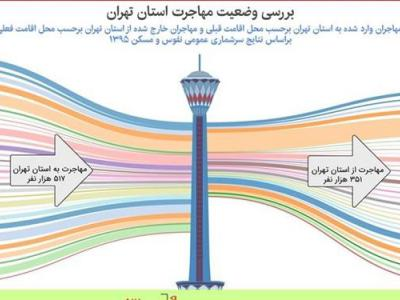 تصویر از استان البزر اولین  مقصد مهاجران تهرانی است