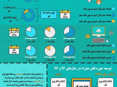 تصویر از اینفوگرافیک؛ وضعیت توسعه اینترنت در روستاها