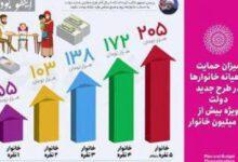تصویر از میزان دریافتی ماهیانه خانوارها از اصلاح قیمت بنزین چقدر است؟