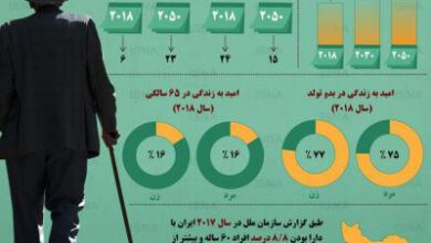تصویر از اینفوگرافیک / وضعیت سالمندی و امید به زندگی در ایران