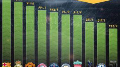 تصویر از اینفوگرافیک / پردرآمدترین باشگاههای فوتبال جهان