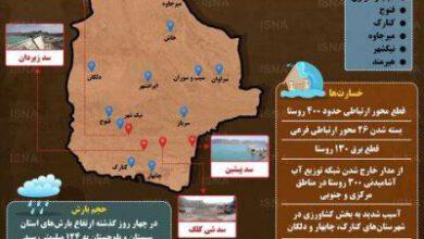 تصویر از اینفوگرافیک / وضعیت مناطق سیلزده سیستان و بلوچستان