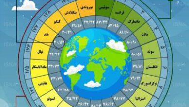 تصویر از اینفوگرافیک / کشورهای پیشتاز در حفاظت از محیط زیست
