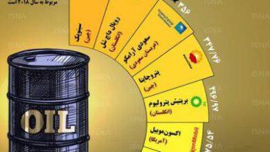 تصویر از بزرگترین شرکتهای نفت و گاز جهان + اینفوگرافی